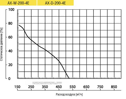 Вентилятор Lufberg AX-W-200-4E осевой купить, цены, каталог
