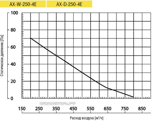 Вентилятор Lufberg AX-D-250-4E осевой купить, цены, каталог