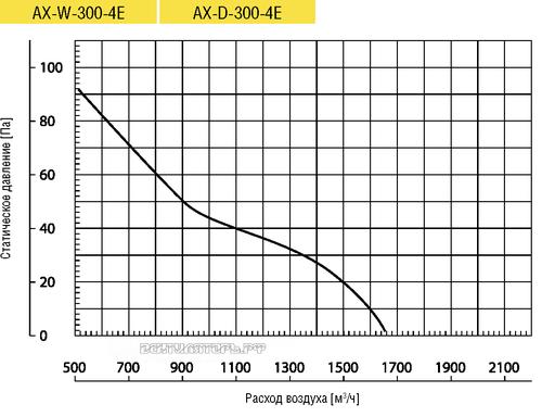 Вентилятор Lufberg AX-W-300-4E осевой купить, цены, каталог