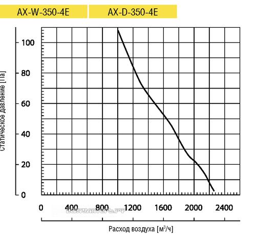 Вентилятор Lufberg AX-D-350-4E осевой купить, цены, каталог