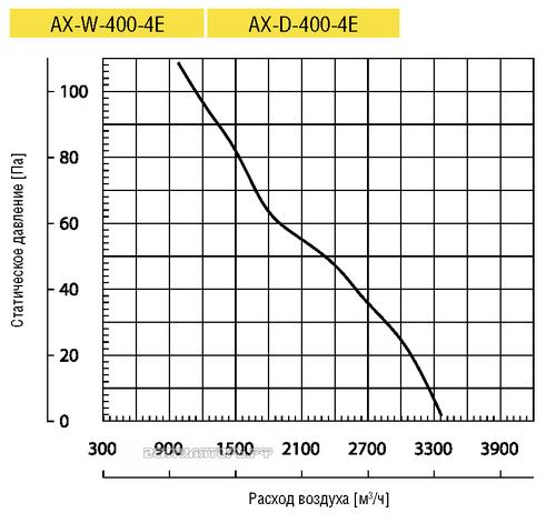 Вентилятор Lufberg AX-D-400-4E осевой купить, цены, каталог