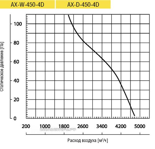 Вентилятор Lufberg AX-W-450-4D осевой купить, цены, каталог