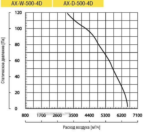 Вентилятор Lufberg AX-W-500-4D осевой купить, цены, каталог