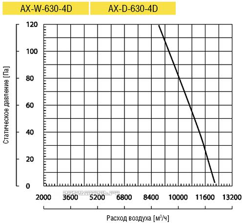 Вентилятор Lufberg AX-W-630-4D осевой купить, цены, каталог