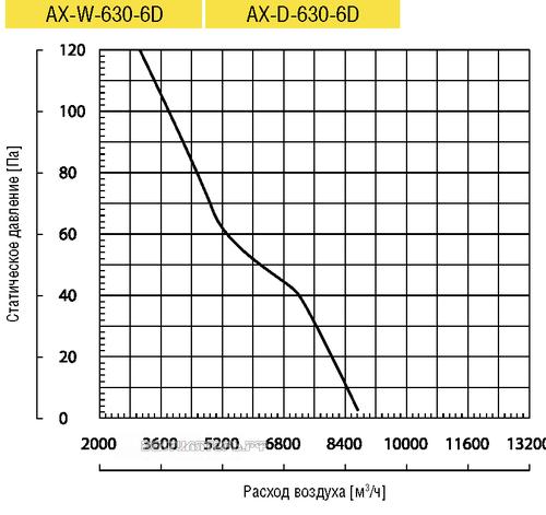 Вентилятор Lufberg AX-W-630-6D осевой купить, цены, каталог