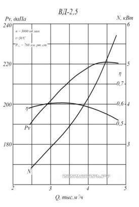 Производительность и аэродинамика ВД-2,5