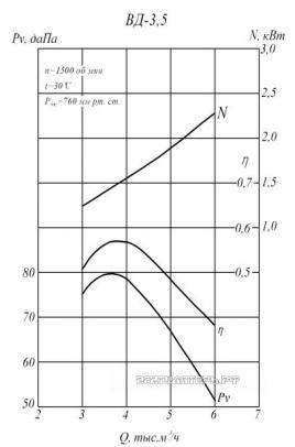 Производительность и аэродинамика ВД-3,5