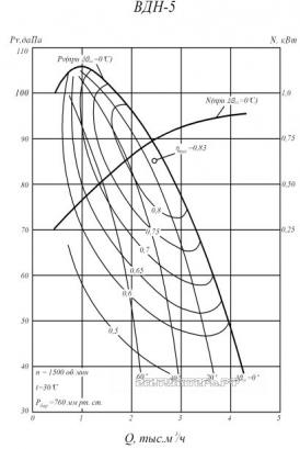 Производительность и аэродинамика ВДН-5