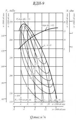 Производительность и аэродинамика ВДН-9