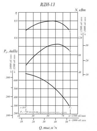 Производительность и аэродинамика ВДН-13