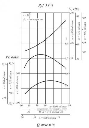 Производительность и аэродинамика ВД-13,5