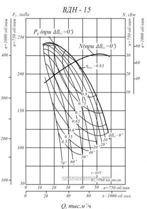 Производительность и аэродинамика ВДН-15
