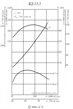 Производительность и аэродинамика ВД-15,5