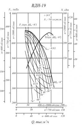 Производительность и аэродинамика ВДН-19