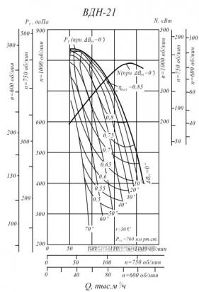 Производительность и аэродинамика ВДН-21