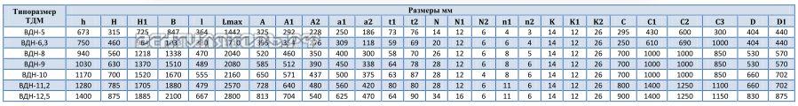 Сводная таблица размеров ВДН-9  исполнение 3