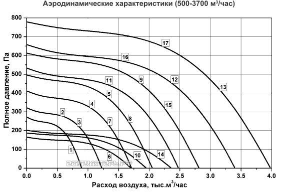 Аэродинамические характеристики ВРПП ВИП 50х30В
