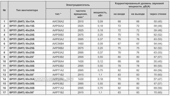 Технические и рабочие характерисики ВРПП ВИП 50х30В