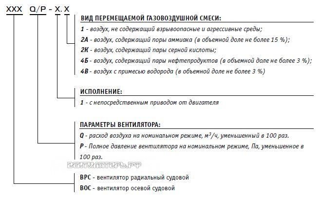 Вентилятор радиальный взрывозащищённый судовой ВРС 41/9-1.4Б прайс