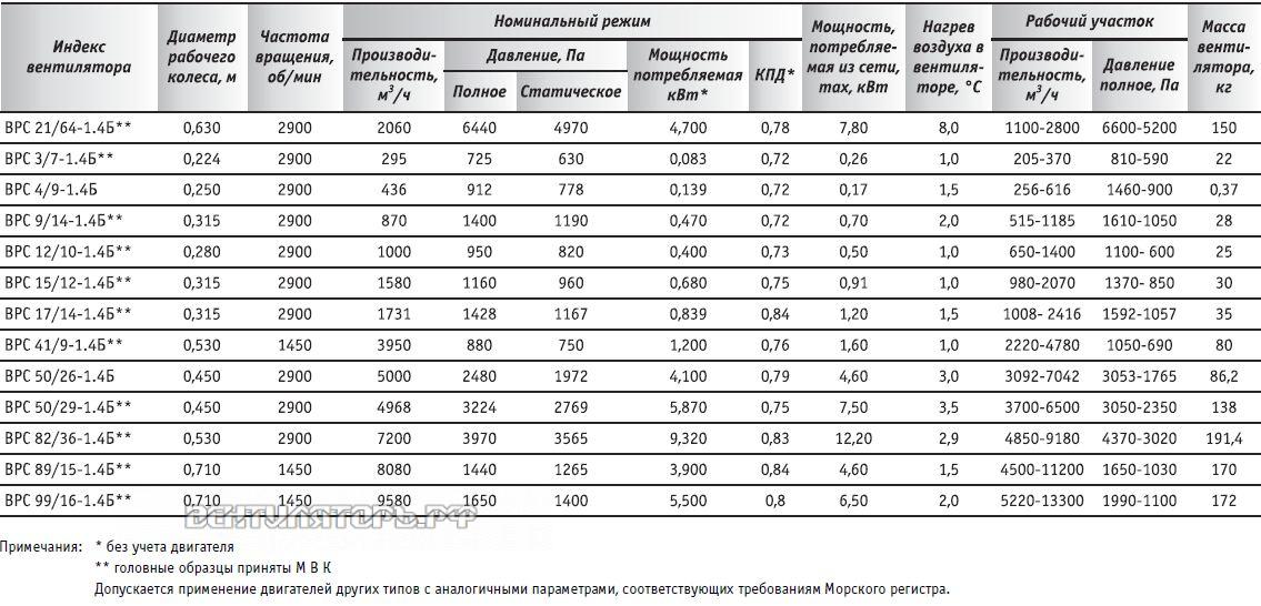 Вентилятор радиальный взрывозащищённый судовой ВРС 41/9-1.4Б купить