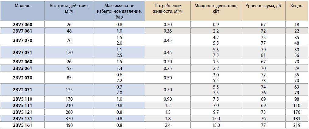 Рабочие характеристики вакуумный насос Elmo Rietschle 2BV5 111