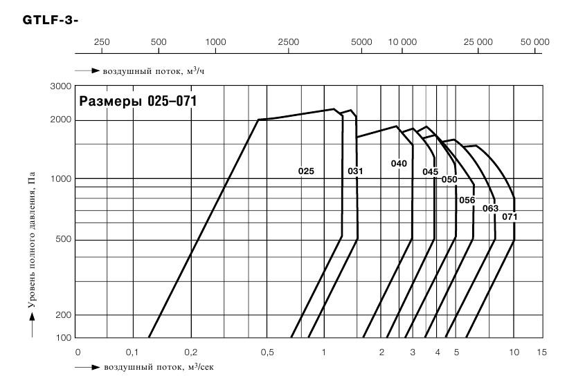 График производительности Flaktwoods GTHB-3-045
