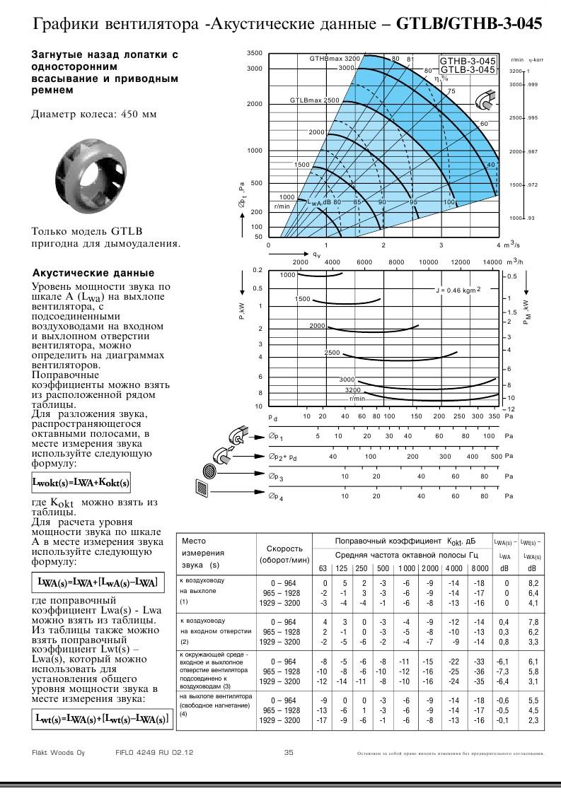 График подбора рабочей точки Flaktwoods GTHB-3-045