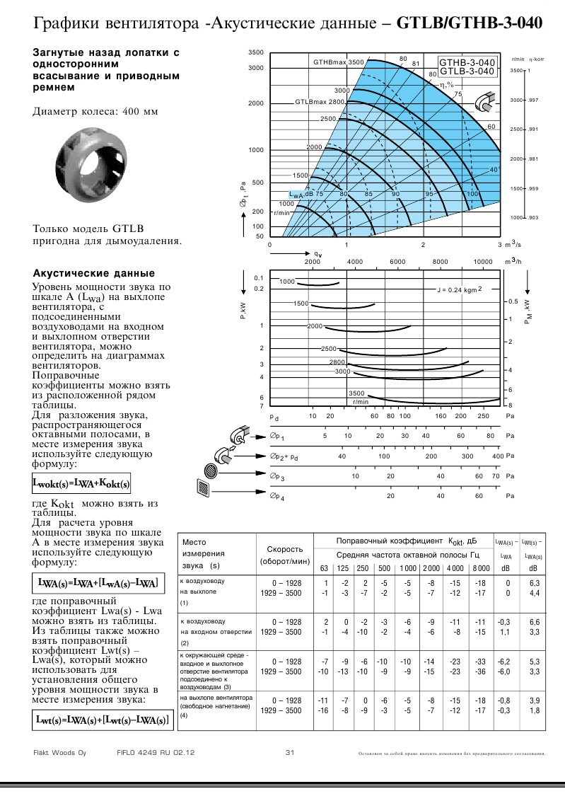 График подбора рабочей точки Flaktwoods GTHB-3-040