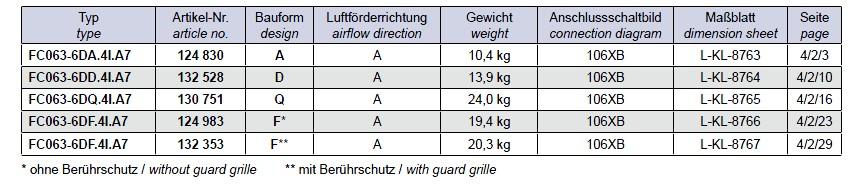 Варианты исполнение Ziehl-abegg FC063-6DF.4I.A7