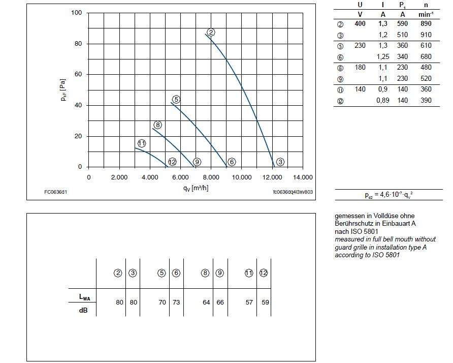 График производительности Ziehl-abegg FC063-6DF.4I.A7