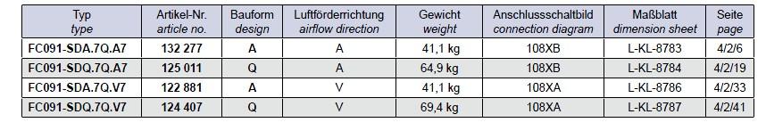 Варианты исполнение Ziehl-abegg FC091-SDA.7Q.A7