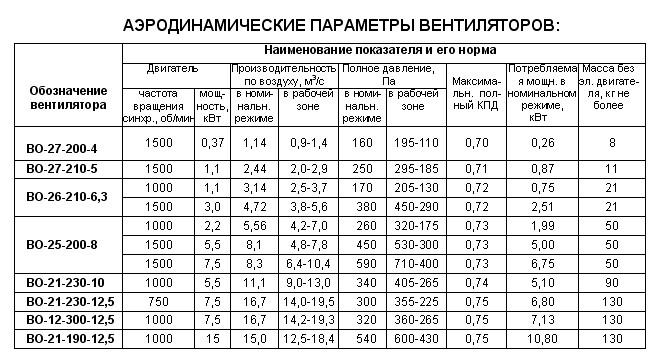 Технические характеристики и рабочие параметры ВО-25-200-8
