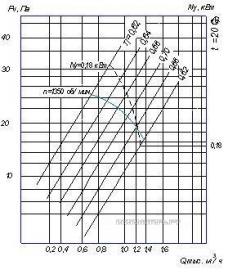 График производительности и Аэродинамические характеристики ВО 06-300 6,35