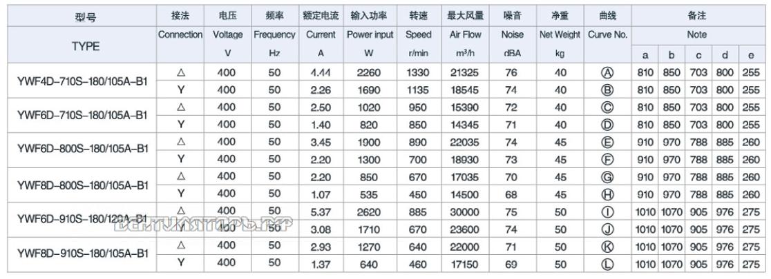 Характеристики ( Производительность и мощность ) YWF-8D-800S-180/105A