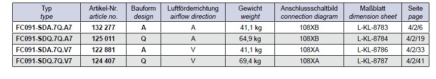 Варианты исполнение Ziehl-abegg FC091-SDQ.7Q.V7