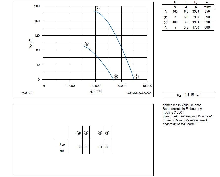 График производительности Ziehl-abegg FC091-SDA.7Q.A7