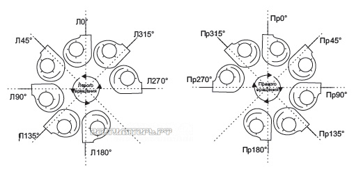 Варианты положения корпуса вентилятора ВЦ 14-46 № 4,0 стоимость