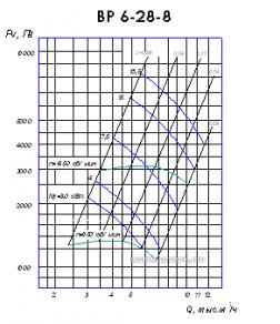 Аэродинамические характеристики ВР 6-28 №8
