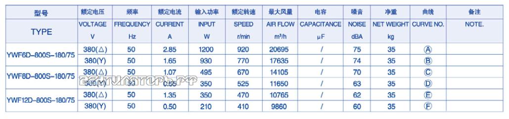 Характеристики ( Производительность и мощность ) YWF-8D-800-S-180/75