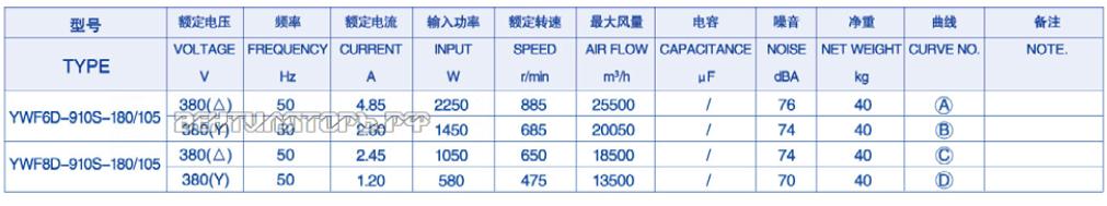Характеристики ( Производительность и мощность ) YWF-8D-910S-180/105